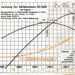 Zundapp KS600